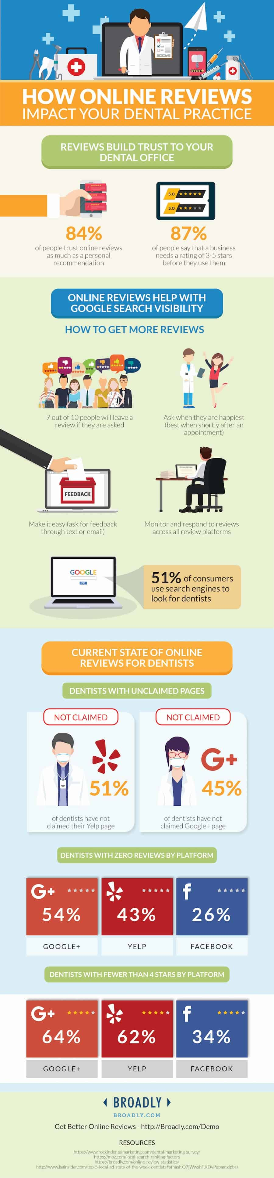 dentist online review statistics-min