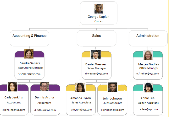 How To Create A Small Business Organizational Chart With Examples