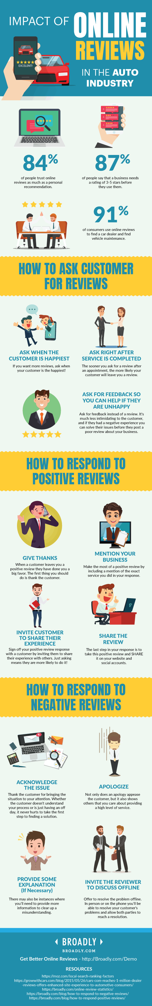 Auto Industry Online Reviews Infographic